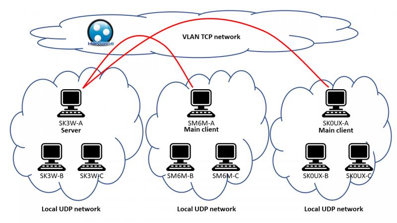 SE9HQ-network-eng.png